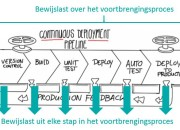 Cruciaal bij Continuous Delivery