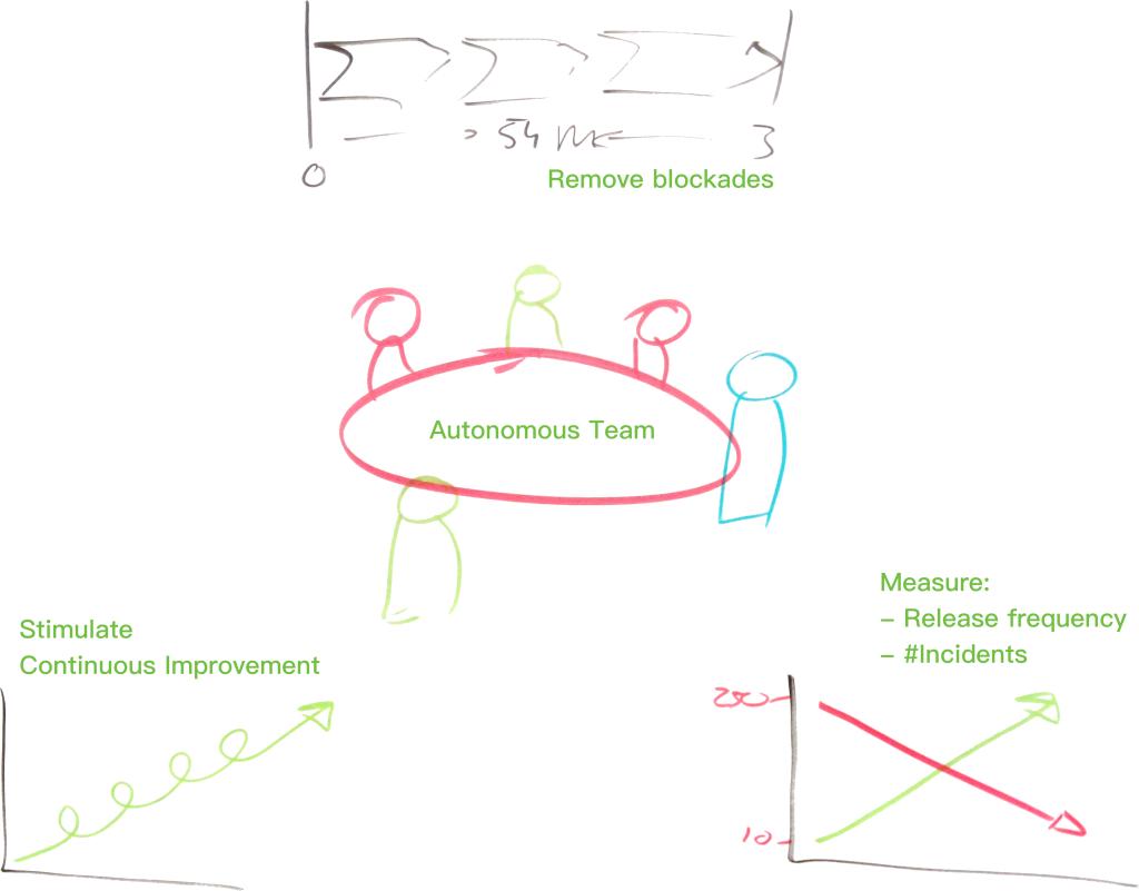 autonomous-teams